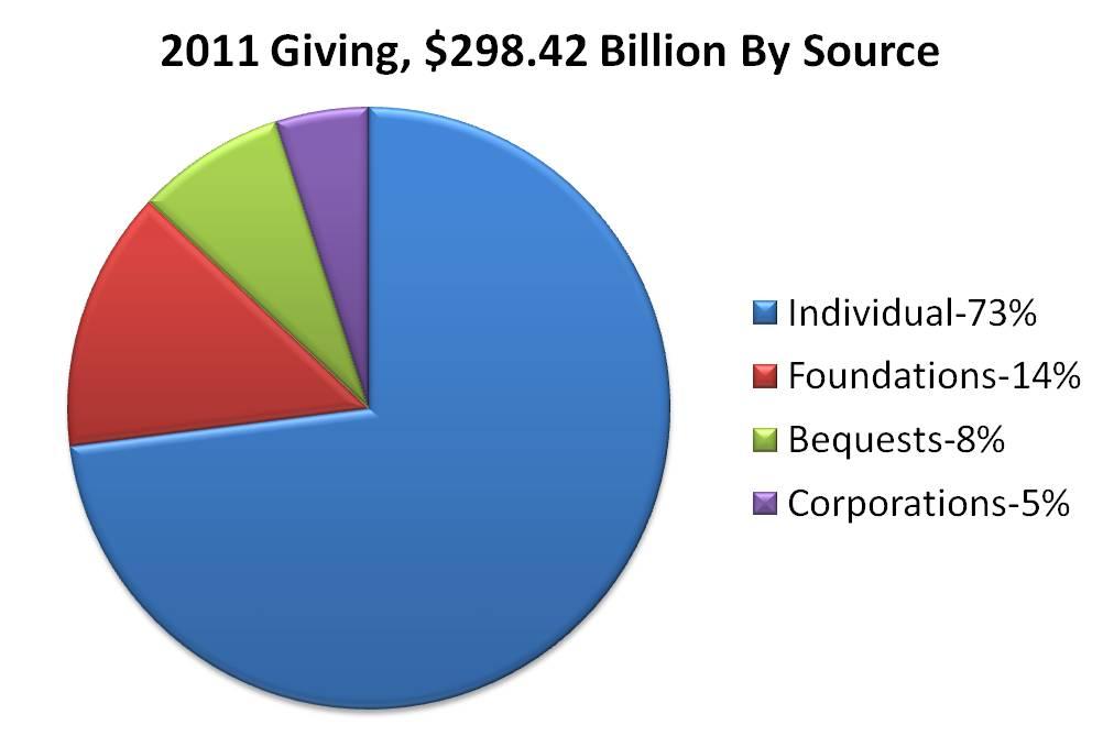 foundation usa: