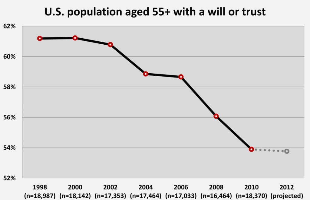 Decline of Will & Trust Use - Russell James copy