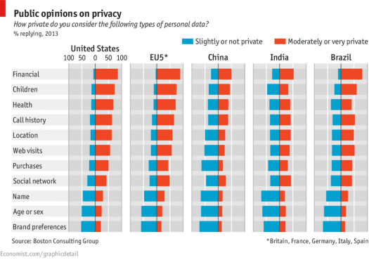 Privacy - The Economist 1113
