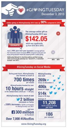 #GivingTuesday 2013 Infographic by #GivingTuesday