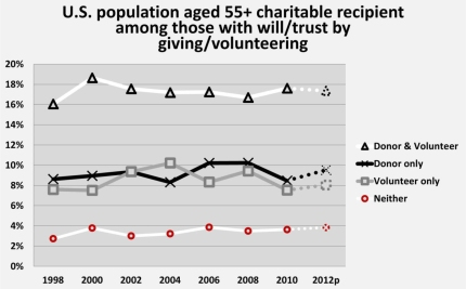 Graph from American Charitable Bequest Demographics (1992-2012) by Russell James.