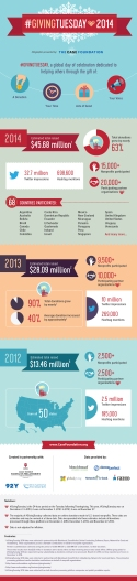 #GivingTuesday Full Infographic-Dec 2014