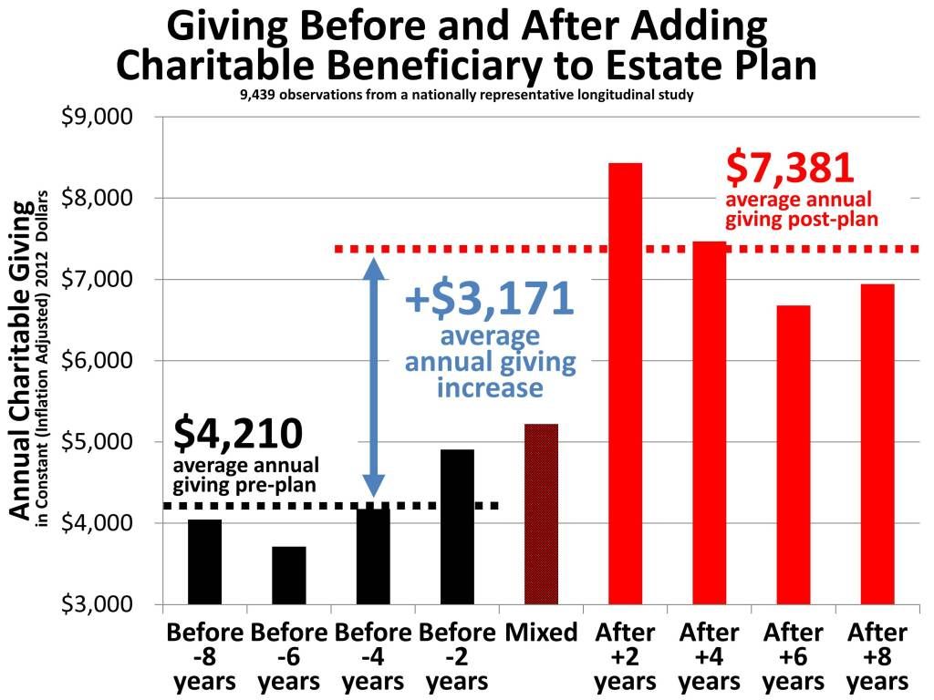 Current Giving Before and After Adding Charitable Estate Beneficiary