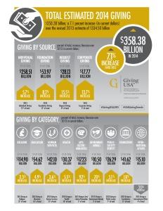 Giving USA 8.5 x 11 Infographic