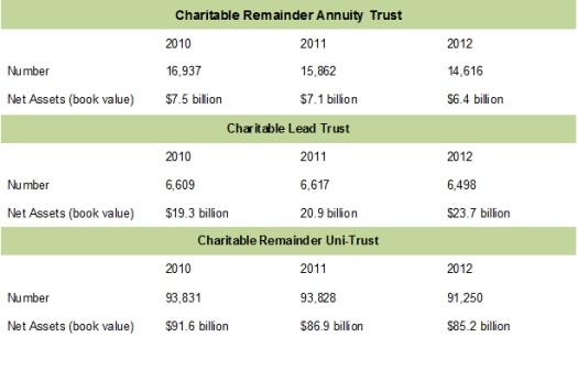Trust Chart - 2015
