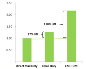 Direct Mail and Email 2
