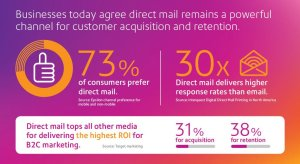 Direct Mail v Email Infographic